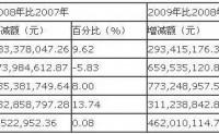 财务报表分析案例分析