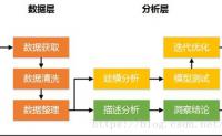 数据建模讲解和案例分析