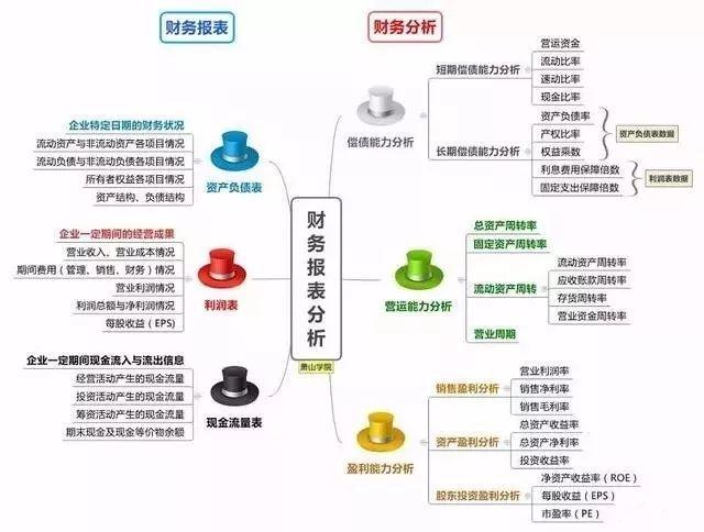 一张图看懂财务报表分析(含最全财务分析模型和公式大全)