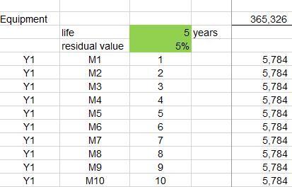怎么搭建一个财务模型