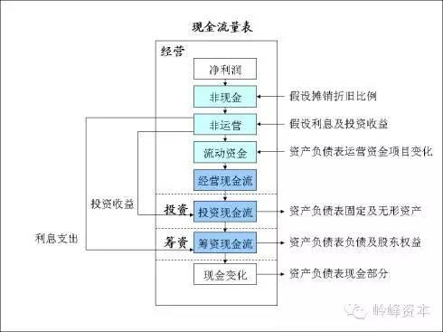 完整的企业财务模型是如何搭建的