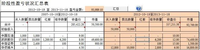 用EXCEL制作的股票投资分析表