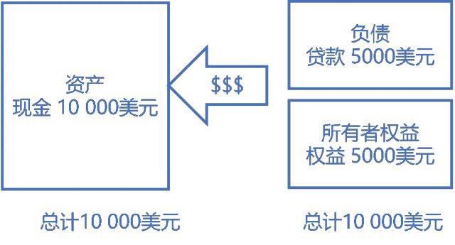 财务建模需要掌握的会计知识