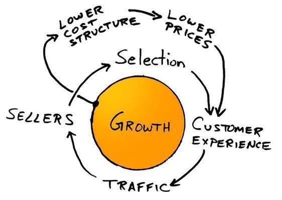 详细解读创企如何财务建模,财务模型