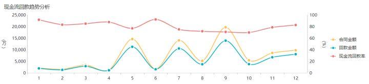 快速看懂财务数据的分析方法