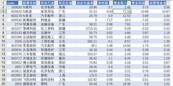 全A股市场财务指标数据汇总