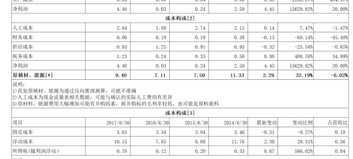 财务分析:经营分析、变动分析