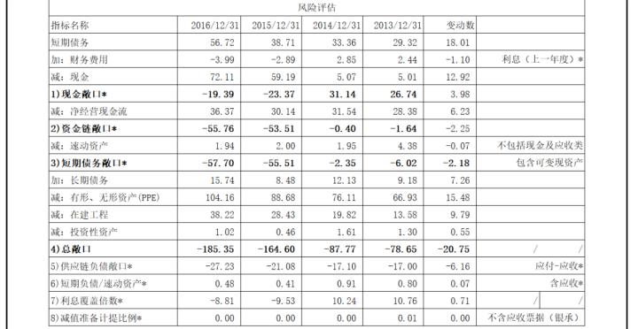 财务分析:风险评估篇