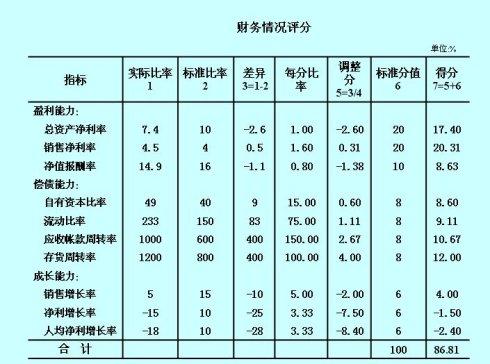 Excel财务建模—财务评分